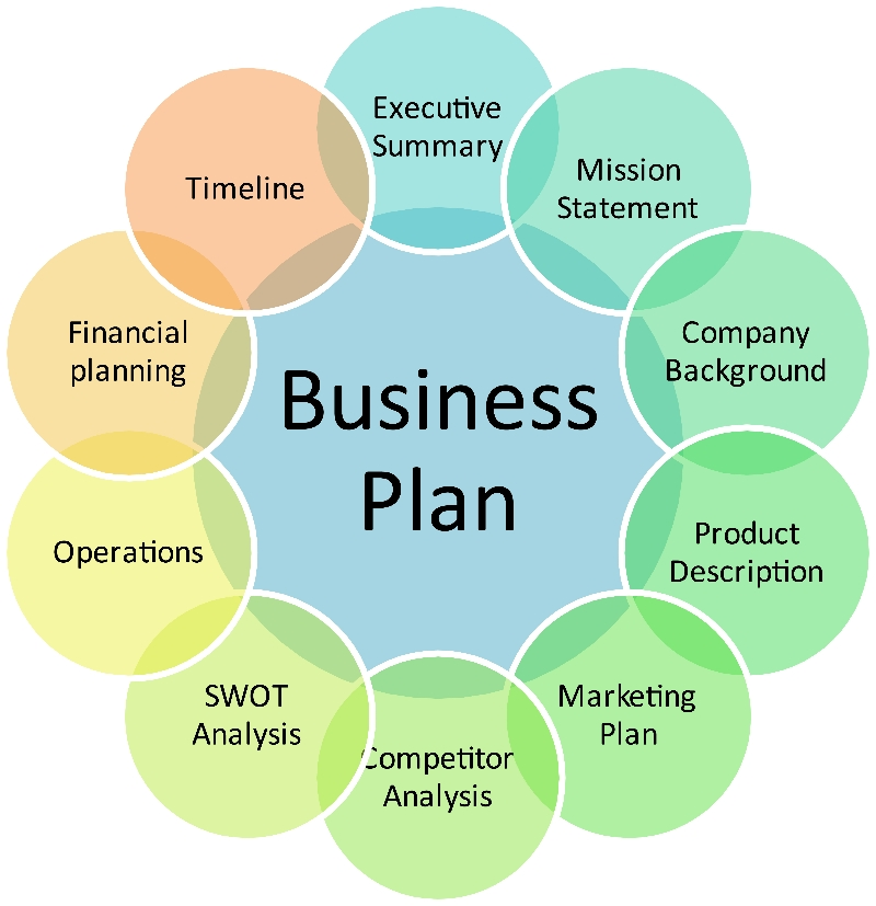 Writing a business plan products and services